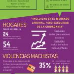 La nueva normalidad de las mujeres migradas: más precariedad, más pobreza, más violencia de género y menos respaldo institucional.
