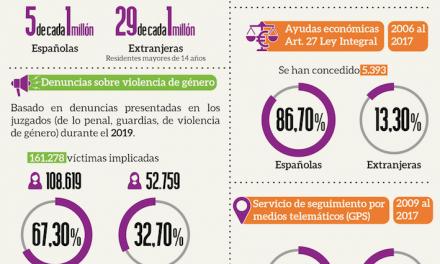 MUJERES MIGRANTES VÍCTIMAS DE VIOLENCIA DE GÉNERO EN ESPAÑA. 2º INFORME